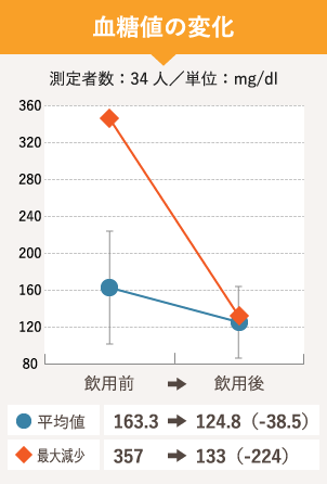血糖値の変化