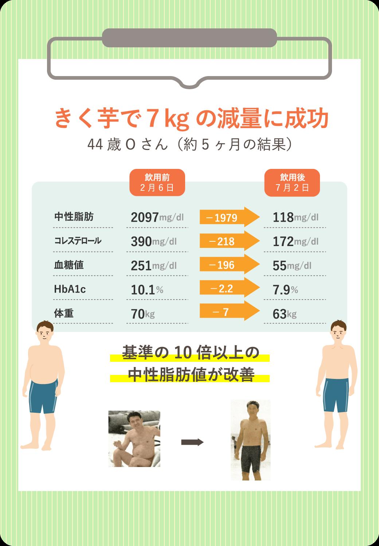 きく芋で7kgの減量に成功 44歳Oさん(約5ヶ月の結果)