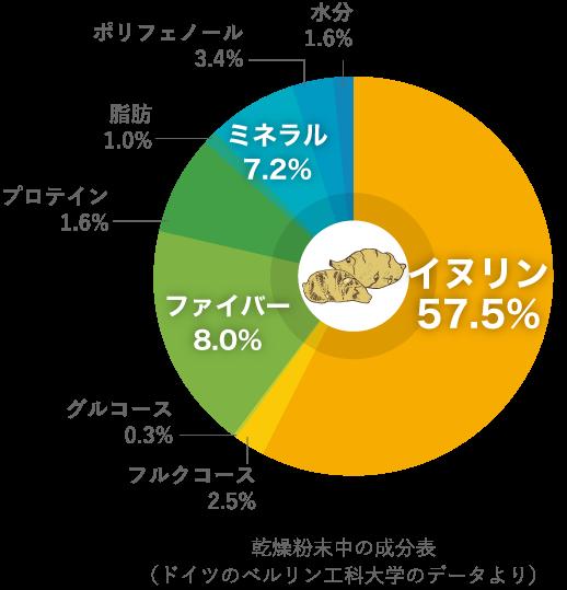 乾燥粉末中の成分表乾燥粉末中の成分表(ドイツのベルリン工科大学のデータより)